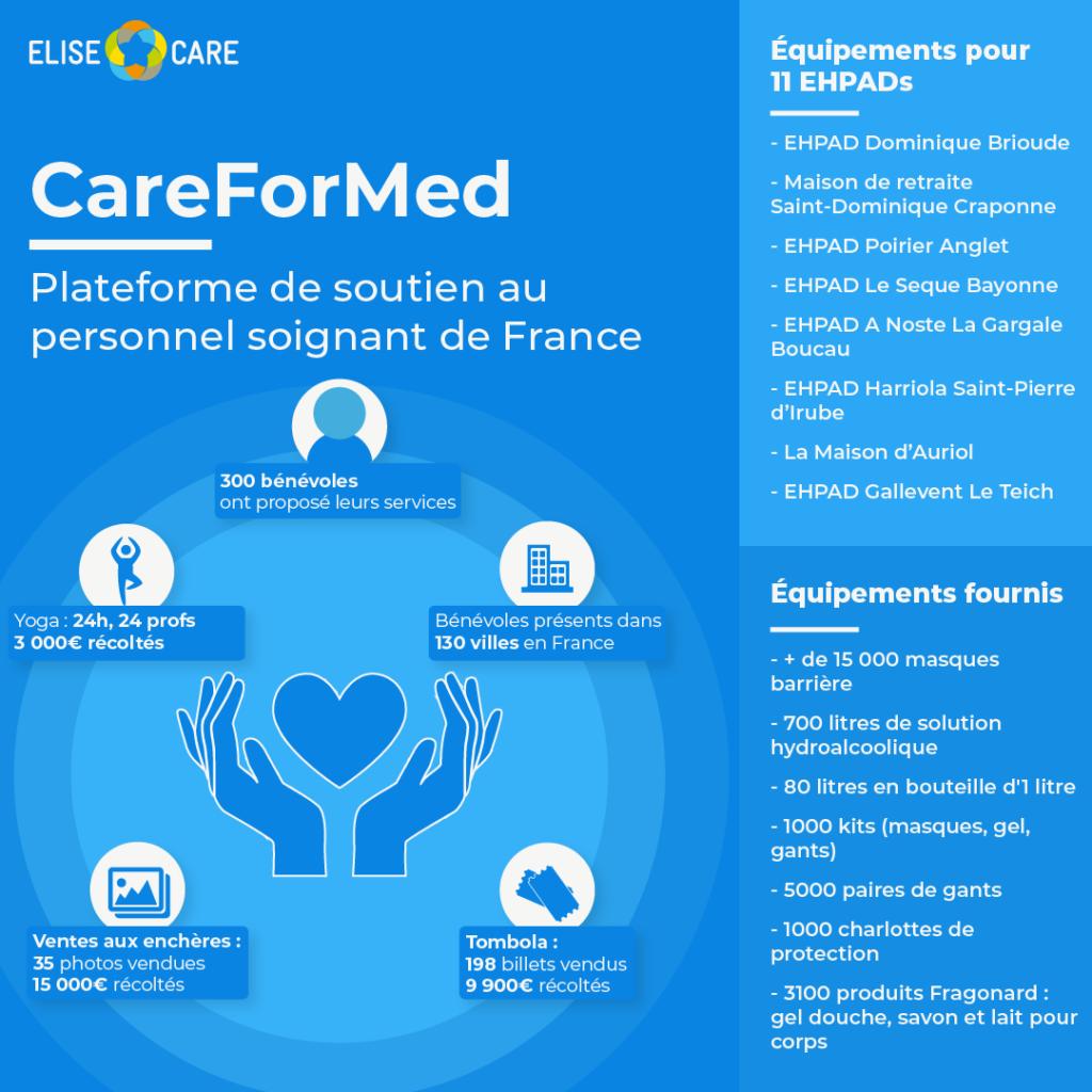 Résultats CareForMed